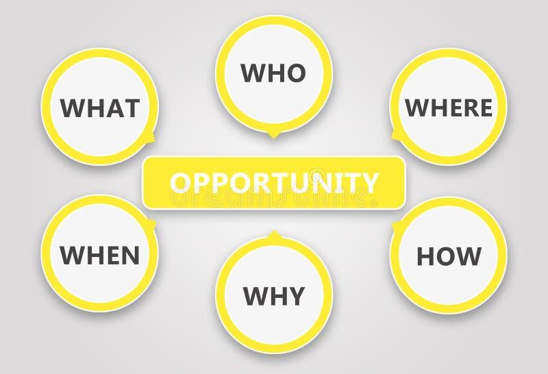 Bestimmung einer Gelegenheit Basiert auf den sechs Fragen stock abbildung