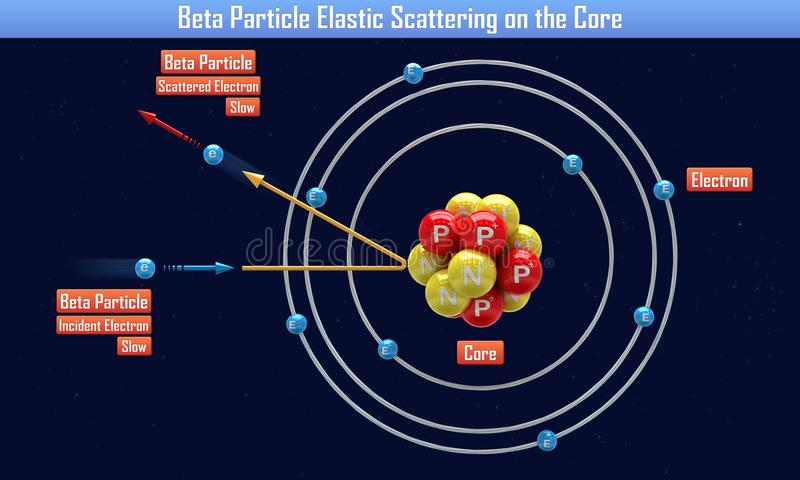 Beta Particle Elastic Scattering op de Kern stock illustratie