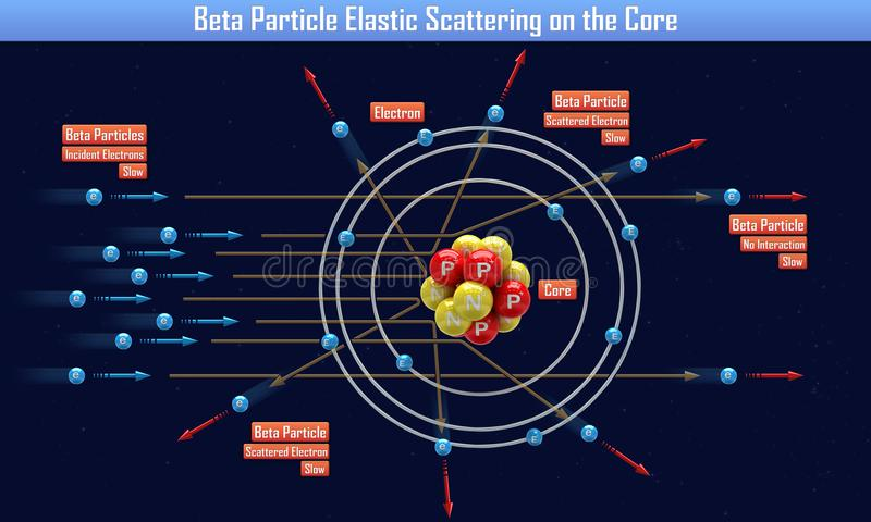 Beta Particle Elastic Scattering op de Kern vector illustratie