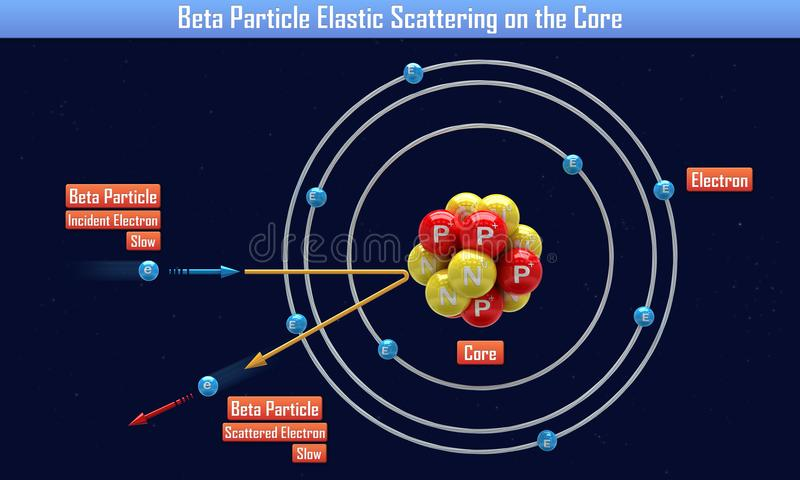 Beta Particle Elastic Scattering op de Kern royalty-vrije illustratie