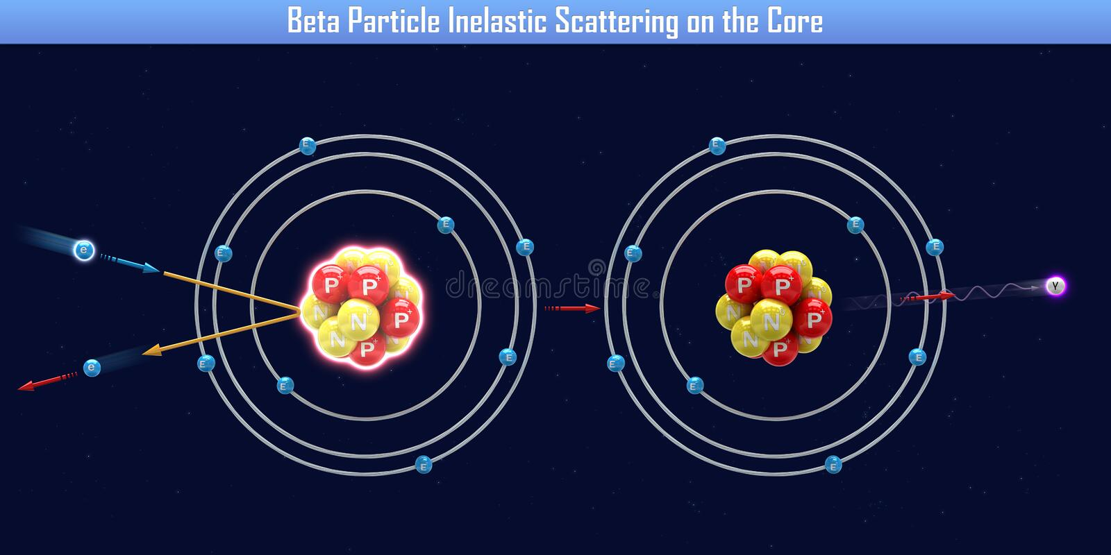 Beta Particle Inelastic Scattering op de Kern vector illustratie