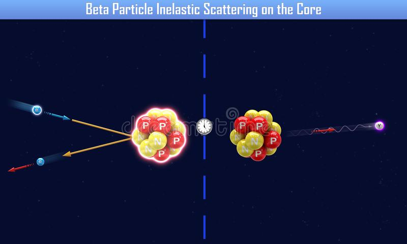 Beta Particle Inelastic Scattering op de Kern stock illustratie