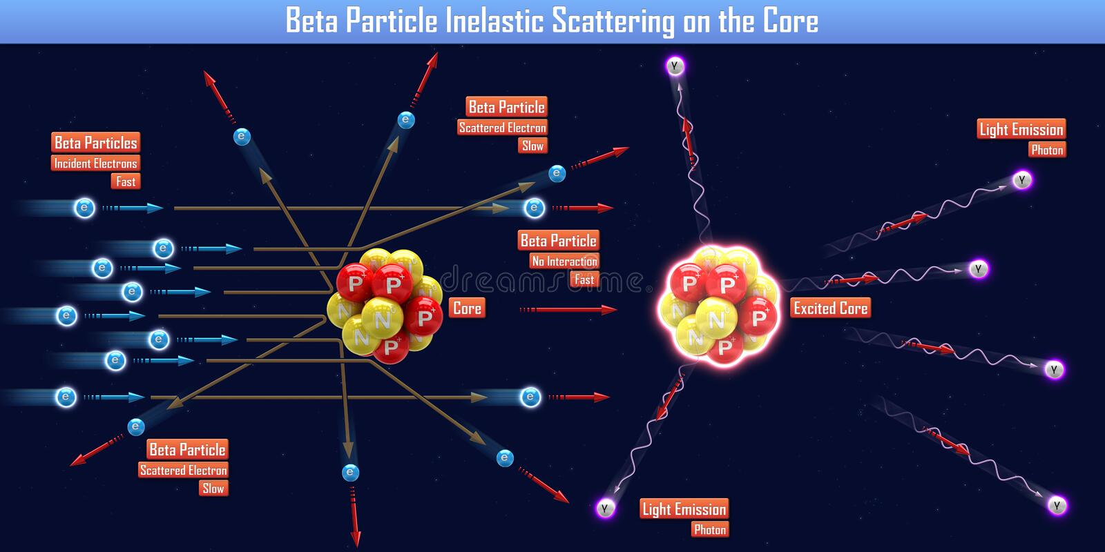 Beta Particle Inelastic Scattering op de Kern royalty-vrije illustratie
