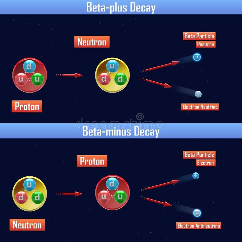 Beta-plus förfall och Beta-negativ förfall vektor illustrationer