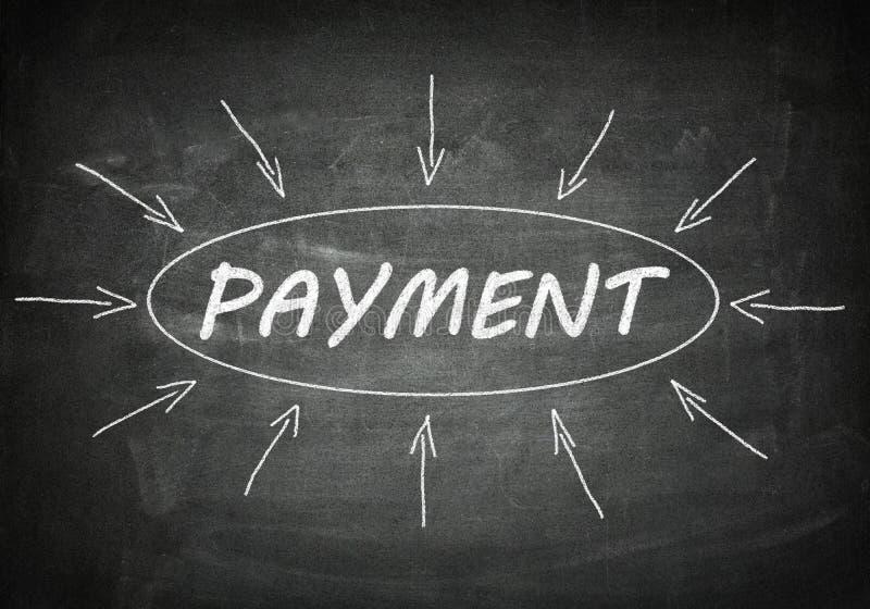 betalning vektor illustrationer