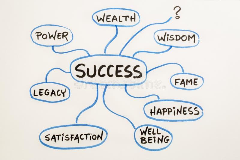 Betekenis van succes mindmap schets vector illustratie