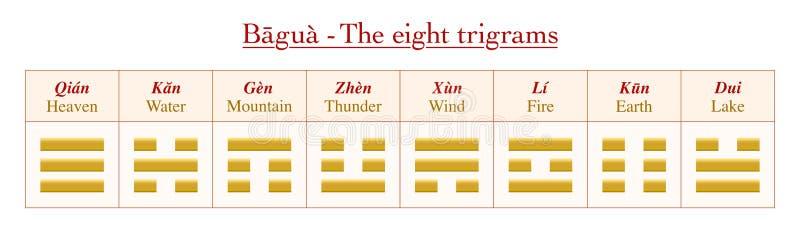 Betekenissen I van Trigramsnamen Ching Yin Yang vector illustratie