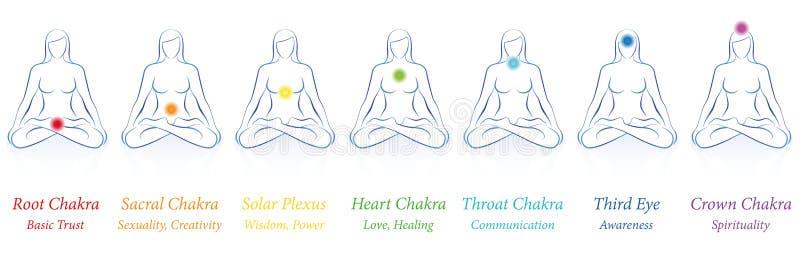 Betydelser för färger för Chakras kvinna sju stock illustrationer