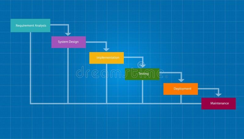 Bevattna programvara för metodik för cirkuleringen för liv för utveckling för nedgångSDLC-systemet vektor illustrationer