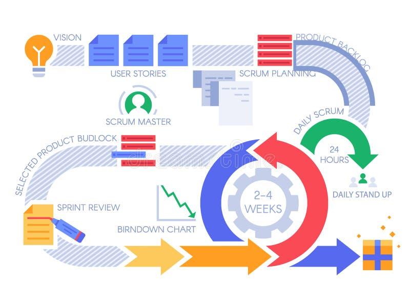 Beweglicher Prozess des Gedränges infographic Projektleiterdiagramm, Projekte Methodologie und Entwicklerteamarbeitsflussvektor stock abbildung