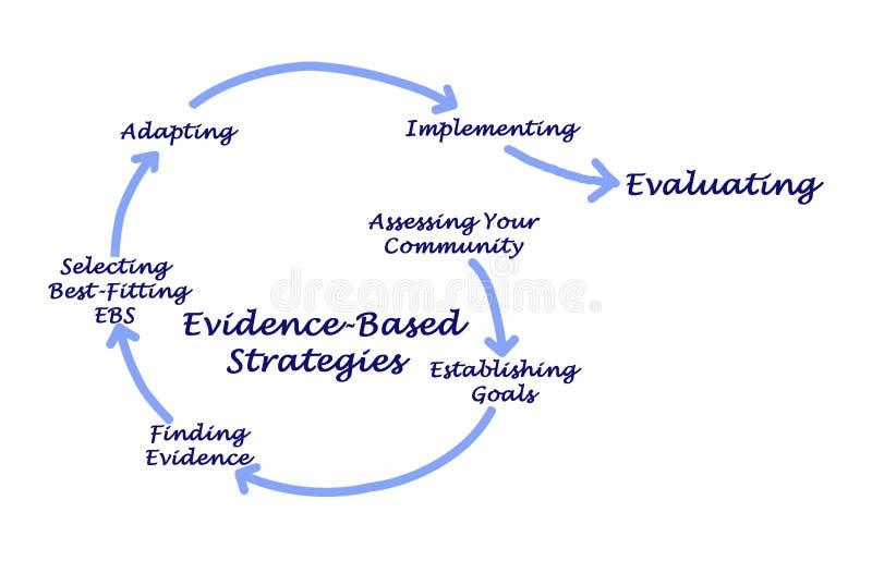 Bewijsmateriaal-gebaseerde Strategieën vector illustratie