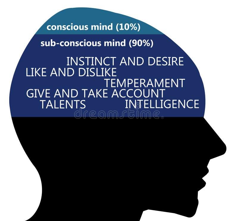 Bewusstes unterbewusstes stock abbildung