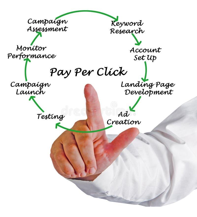 Bezahlung-pro-Klick- Prozess lizenzfreies stockfoto