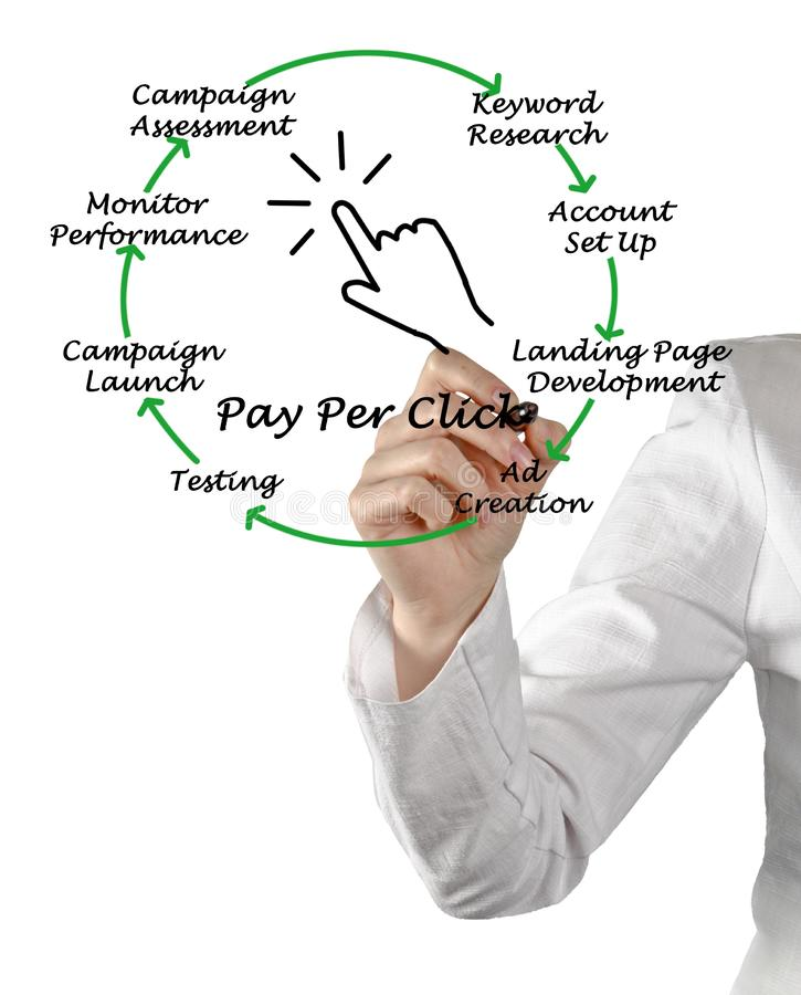Bezahlung-pro-Klick- Prozess lizenzfreie stockfotos