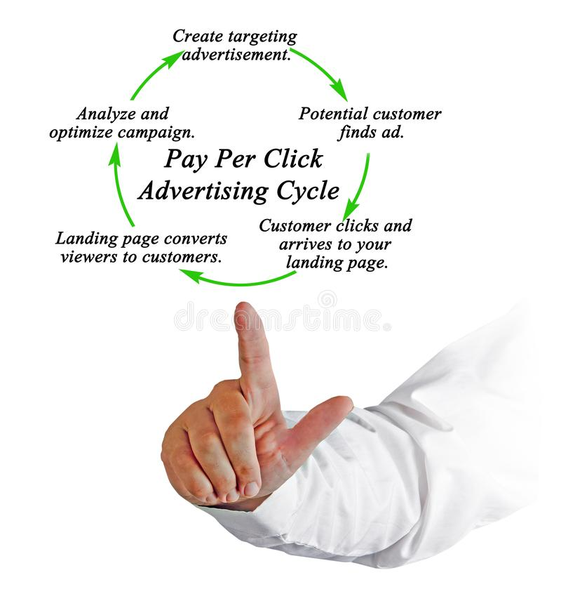 Bezahlung-pro-Klick- Werbungs-Zyklus stockbilder