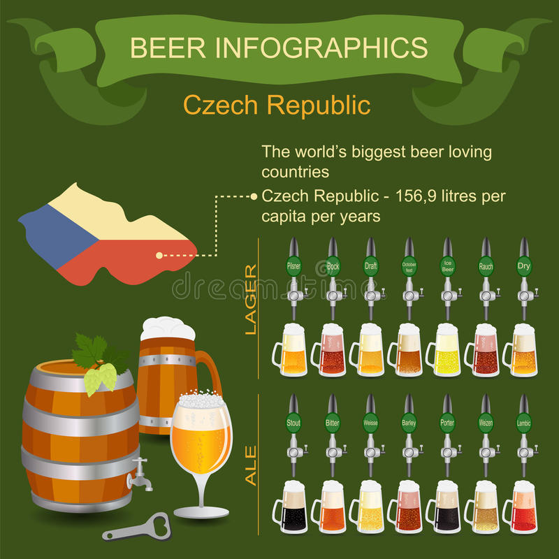 Bier infographics Das liebevolle Land des größten Bieres der Welt - Cze stock abbildung