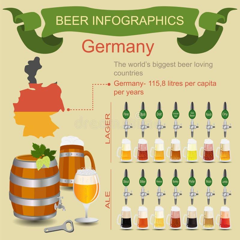 Bier infographics Das liebevolle Land des größten Bieres der Welt - Ger vektor abbildung
