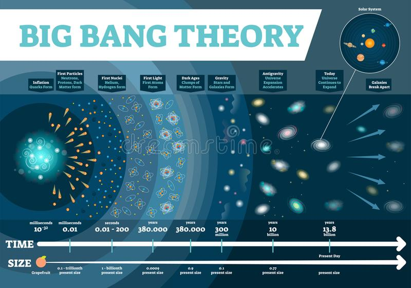 Big Bang theory vector illustration infographic. Universe time and size scale diagram with development stages.Cosmos history map. vector illustration