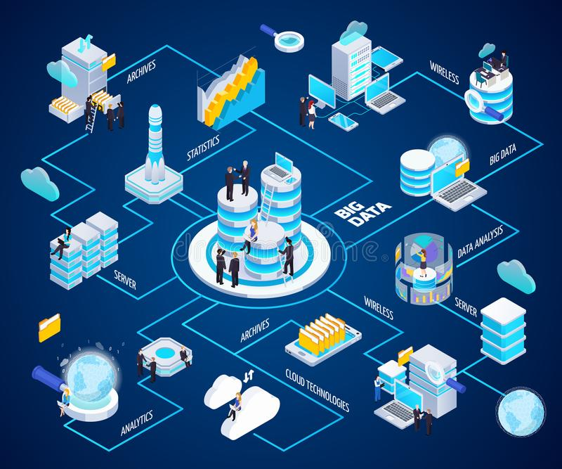 Big Data Isometric Flowchart. Big data analytics glow isometric flowchart with wireless cloud technologies secure archives access analysis processing vector vector illustration