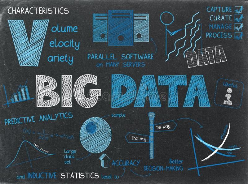 BIG DATA Sketch Notes. On chalkboard stock illustration