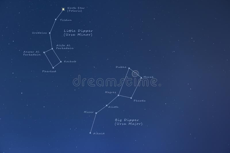 Big Dipper, Little Dipper & North Pole - labelled. Finland, Inari - Jan 219: Big Dipper, Little Dipper & North Pole visible in starry night sky - constellations royalty free stock photos