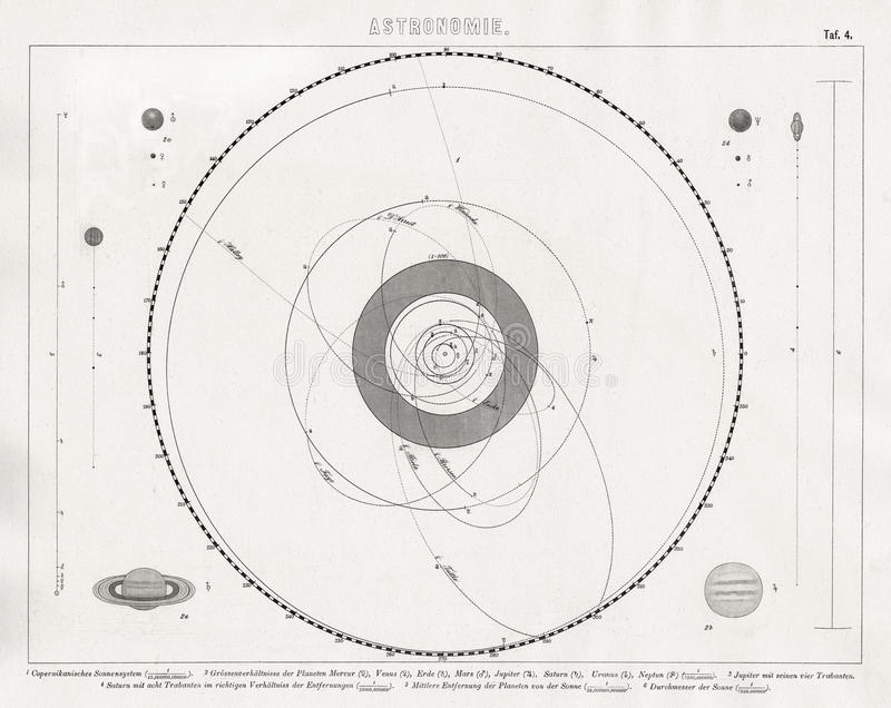 Bilder översikt av solsystemet med planet- och kometomlopp royaltyfria bilder