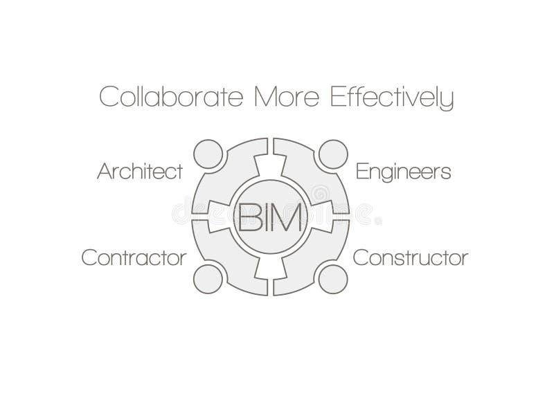 BIM - Modellera för information om byggnad stock illustrationer
