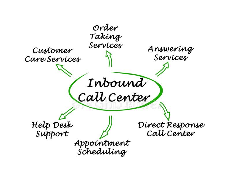 Binnenkomend Call centre royalty-vrije illustratie