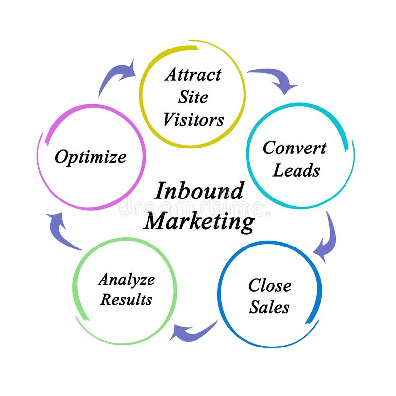 Binnenkomend Marketing Proces vector illustratie