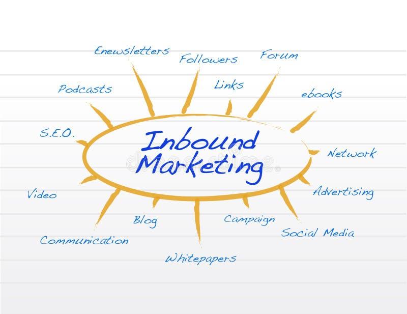 Binnenkomende marketing blocnote conceptuele illustratie royalty-vrije illustratie