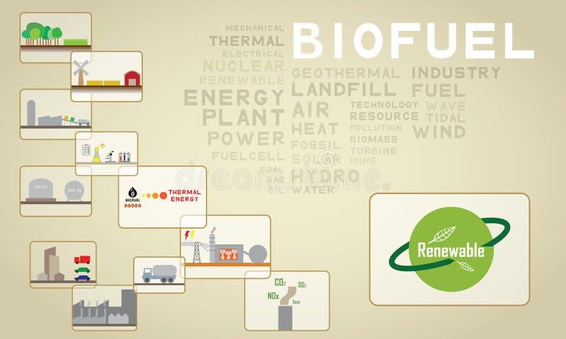 biomasa 03 ilustración del vector