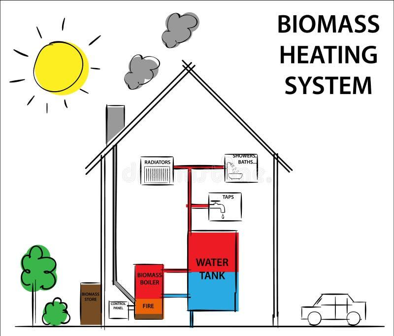 Biomasa o sistemas de calefacción madera-aprovisionados de combustible Cómo su concepto del dibujo de diagrama del trabajo stock de ilustración