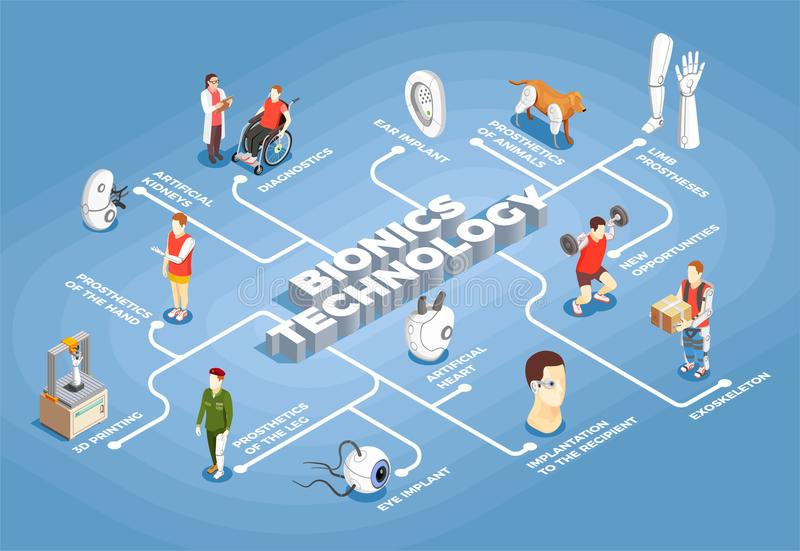 Bionics Technology Isometric Flowchart stock illustration
