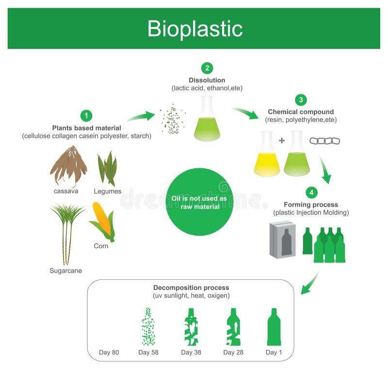 Bioplastic Plásticos producidos ilustración del vector