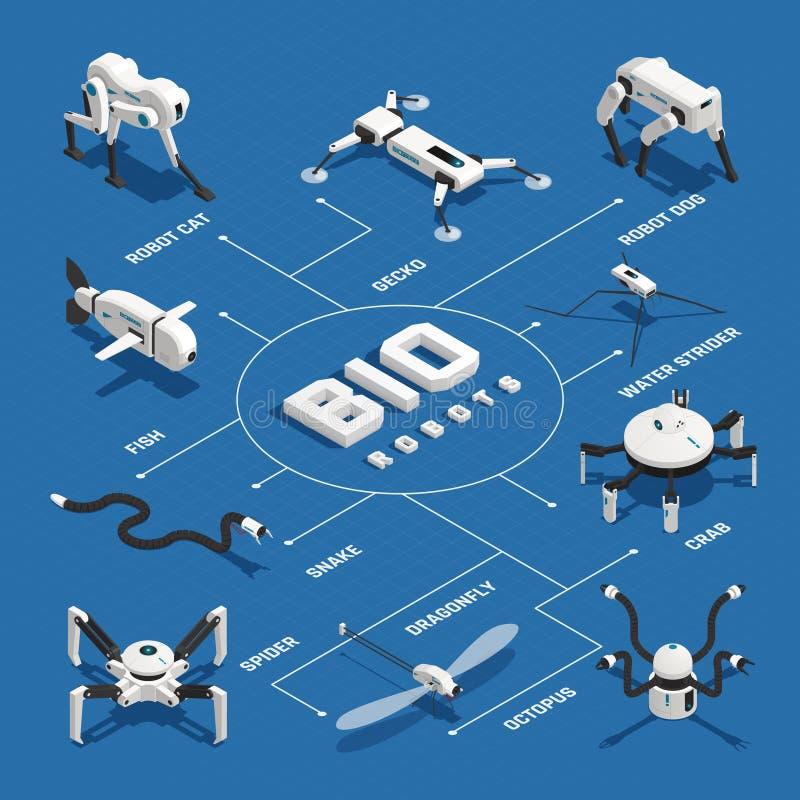 Biorobots Isometrisch Stroomschema royalty-vrije illustratie