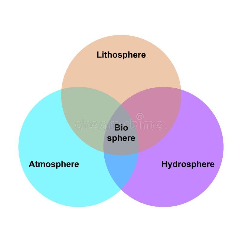 Biosphère, l'atmosphère, lithosphère, hydrosphère illustration de vecteur