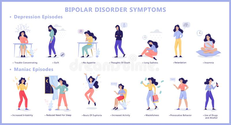 Bipolar disorder symptoms infographic of mental health disease. Depression and manic episode. Mood swings from sadness to happiness. Isolated flat illustration vector illustration