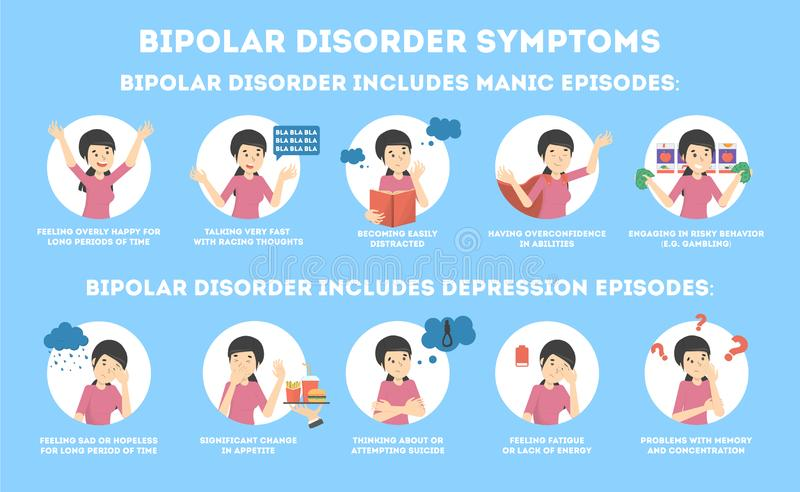 Bipolar disorder symptoms infographic of mental health disease. Depression and manic episode. Mood swings from sadness to happiness. Isolated vector flat royalty free illustration