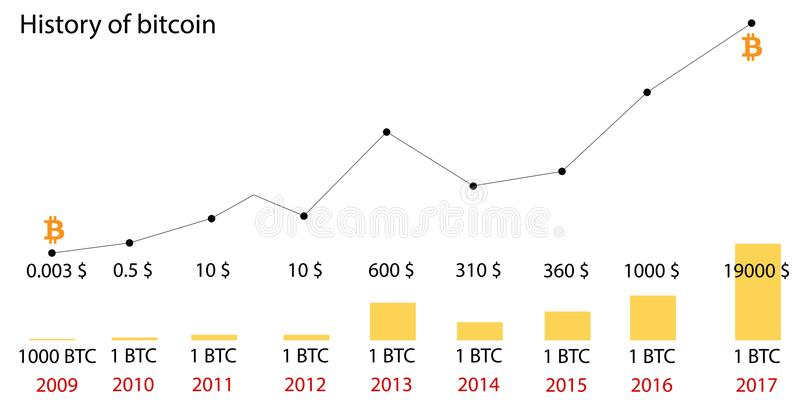 Bitcoin price history. Infographics of changes in prices on the chart from 2009 to 2017. Diagram. Blocking system. Vector. Illustration royalty free illustration
