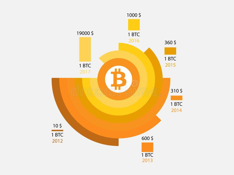 Bitcoin prishistoria Infographics av ändringar i priser på diagrammet från 2012 till 2017 Blockera systemet royaltyfri illustrationer