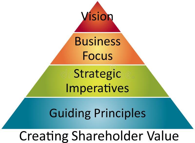 biznesowa diagrama udziałowa wartość royalty ilustracja