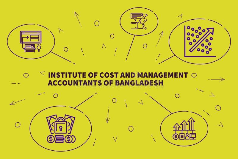Biznesowa ilustracja pokazuje pojęcie instytut koszt a ilustracji