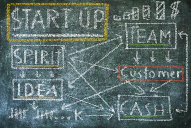 Biznesowego rozpoczęcia pojęcie na chalkboard fotografia stock
