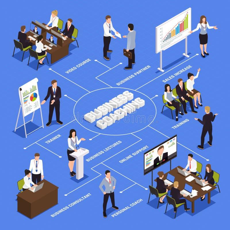 Biznesowego trenowania Isometric Flowchart royalty ilustracja