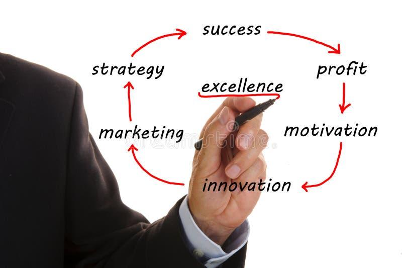 Biznesowy marketingowy plan zdjęcia royalty free