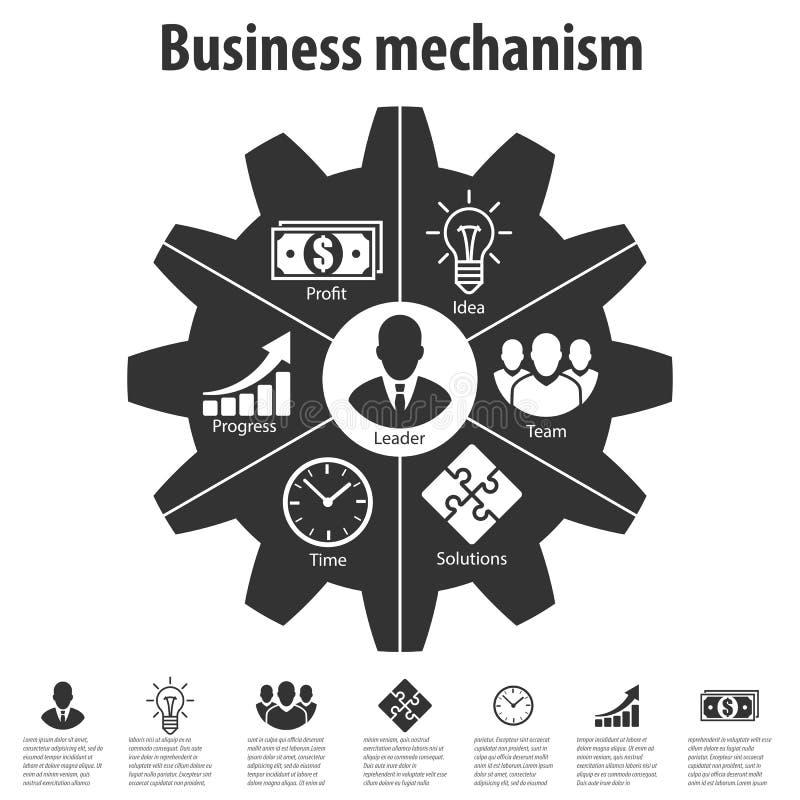 Biznesowy mechanizm Pojęcie biznesowe fazy royalty ilustracja