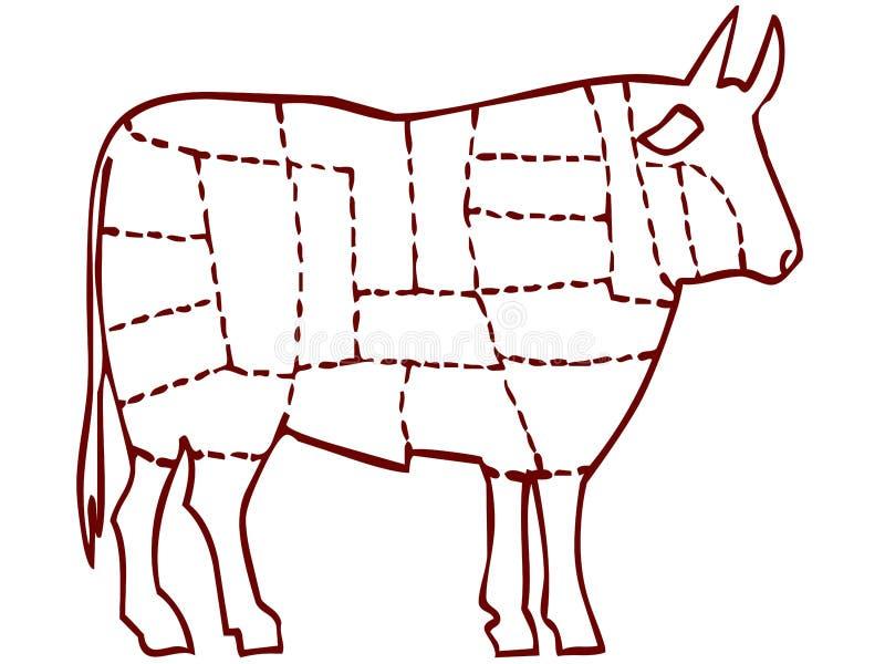 Bizon, Buffels met vleesbesnoeiingen, klaar voor slagerij stock illustratie