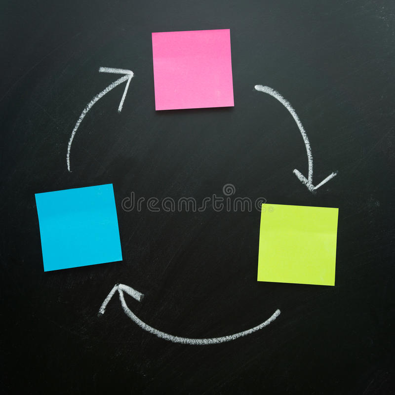 Black flowchart. Blank flowchart in cycle using plain notes connected with arrow royalty free stock photography