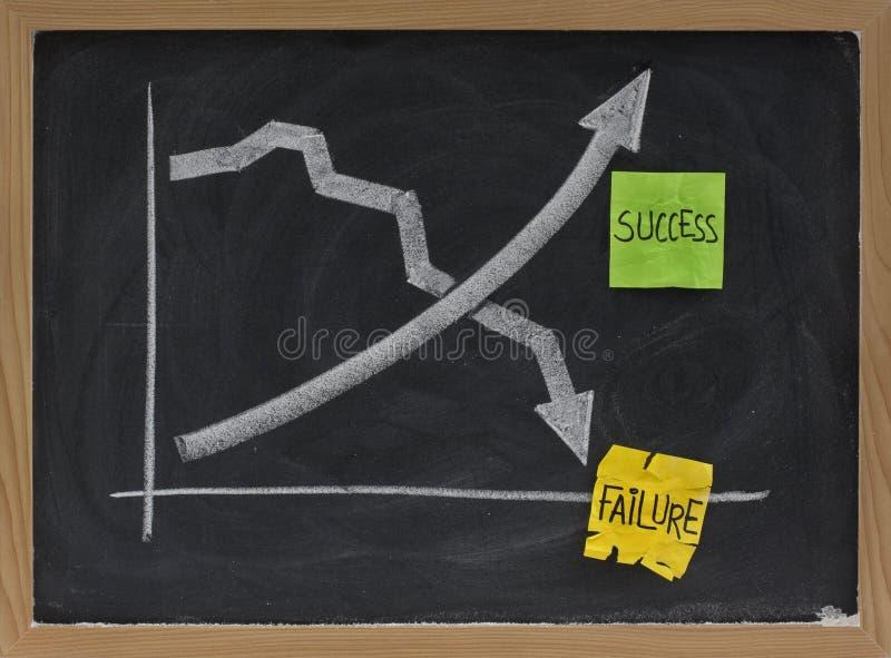 blackboard pojęcia niepowodzenia sukces obraz stock