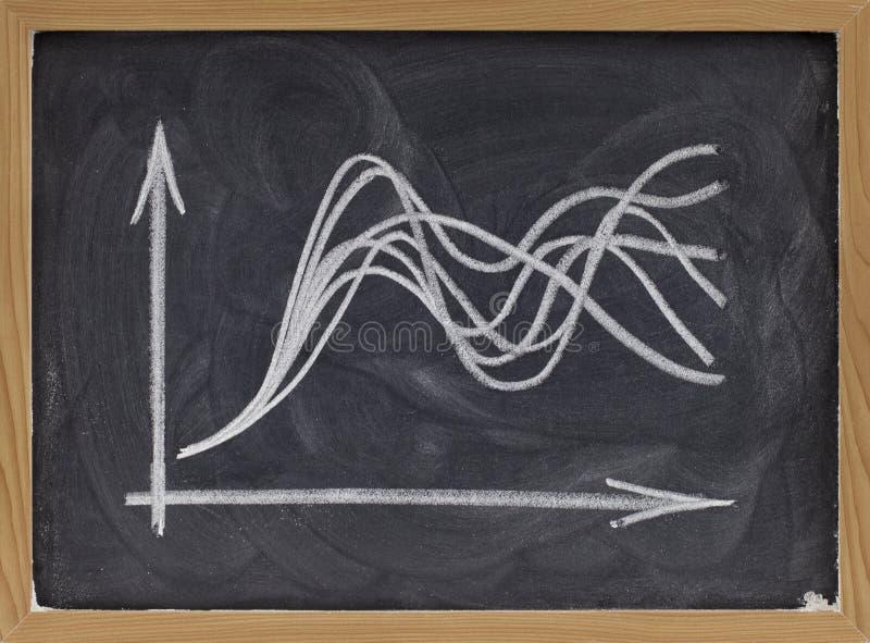 blackboard pojęcia wykresu niepewność obrazy royalty free